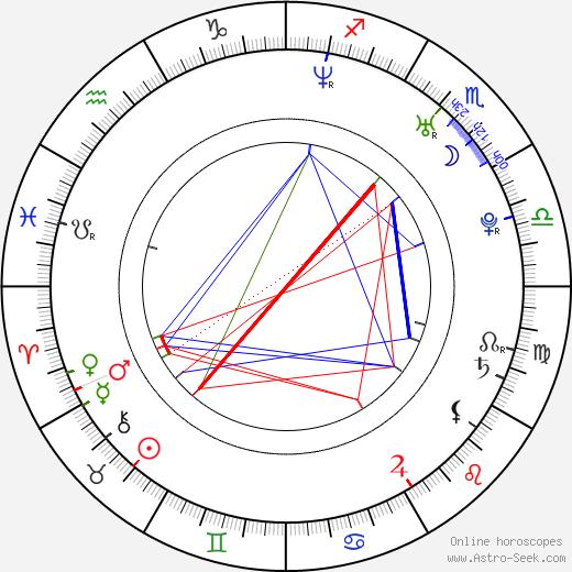 Jung-woo Ha astro natal birth chart, Jung-woo Ha horoscope, astrology