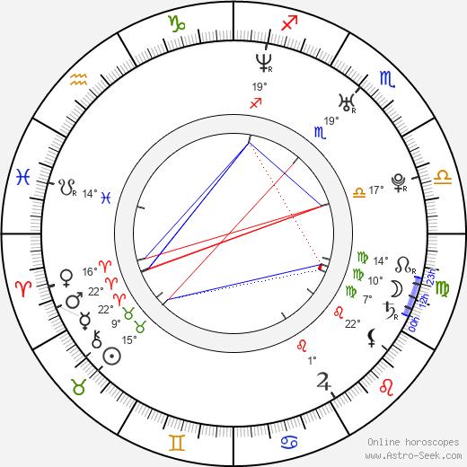 Kerry Ellis birth chart, biography, wikipedia 2019, 2020