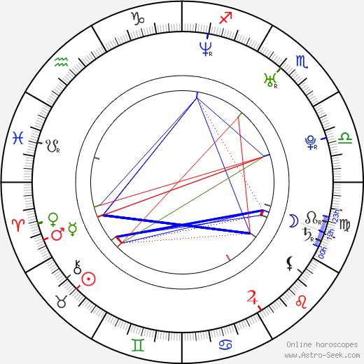 Kerry Ellis astro natal birth chart, Kerry Ellis horoscope, astrology