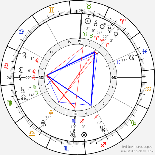 Lance Bass birth chart, biography, wikipedia 2017, 2018