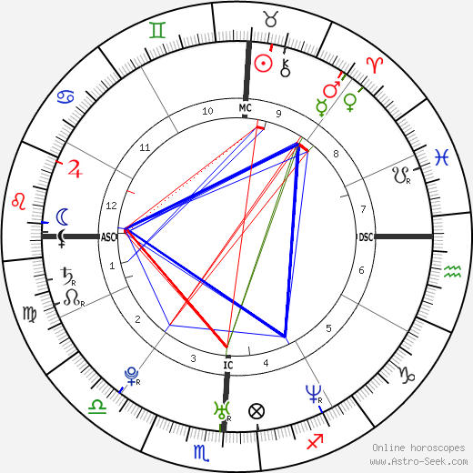 Lance Bass astro natal birth chart, Lance Bass horoscope, astrology