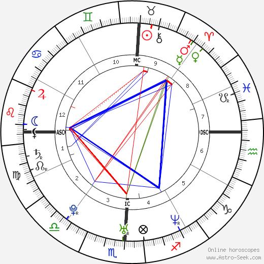 Лэнс Басс Lance Bass день рождения гороскоп, Lance Bass Натальная карта онлайн
