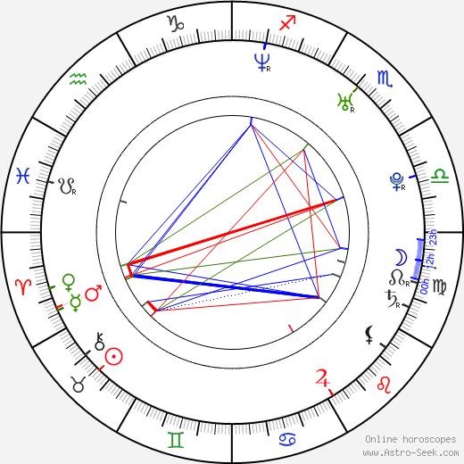 Lucie Robinson день рождения гороскоп, Lucie Robinson Натальная карта онлайн