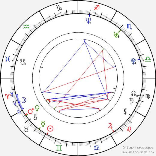 Мэгги Кью Maggie Q день рождения гороскоп, Maggie Q Натальная карта онлайн