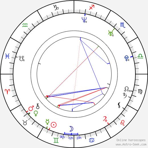 Marissa Tait tema natale, oroscopo, Marissa Tait oroscopi gratuiti, astrologia