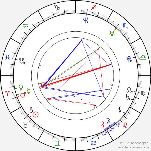 Mariusz Ostrowski birth chart, Mariusz Ostrowski astro natal horoscope, astrology
