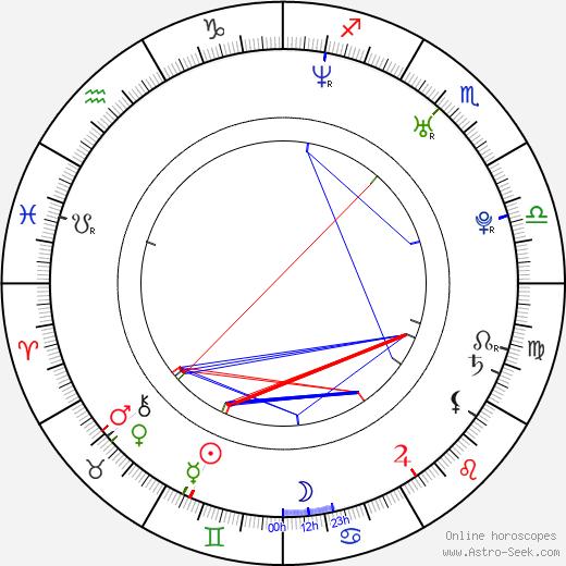 Martina Pártlová день рождения гороскоп, Martina Pártlová Натальная карта онлайн