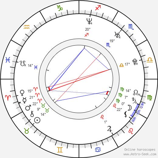 Matthew Knoll birth chart, biography, wikipedia 2020, 2021