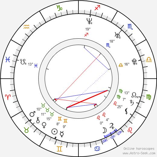 Michael Wolf birth chart, biography, wikipedia 2019, 2020