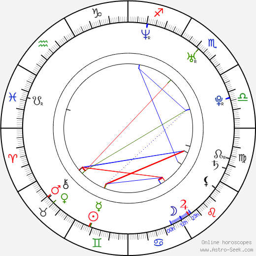 Michael Wolf birth chart, Michael Wolf astro natal horoscope, astrology
