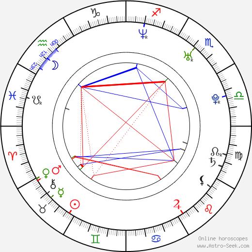 Michal Martikán birth chart, Michal Martikán astro natal horoscope, astrology