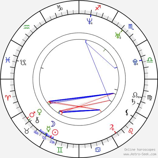 Monica Keena birth chart, Monica Keena astro natal horoscope, astrology