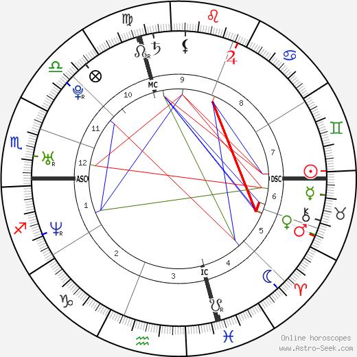 Niko Dimitrakos день рождения гороскоп, Niko Dimitrakos Натальная карта онлайн