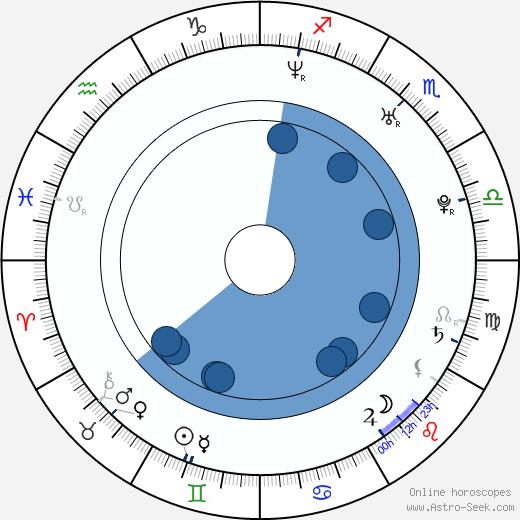 Pamir Pekin wikipedia, horoscope, astrology, instagram
