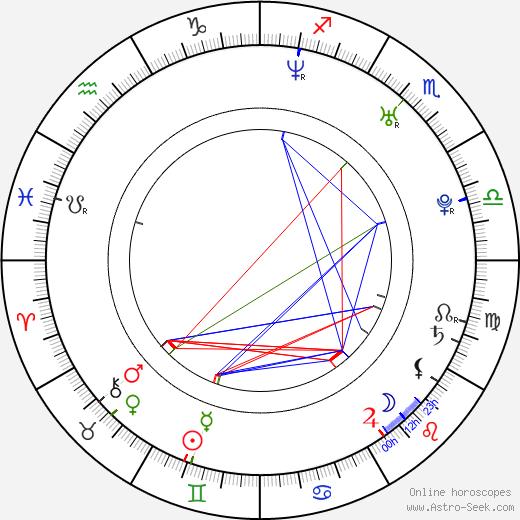 Rhoda Montemayor birth chart, Rhoda Montemayor astro natal horoscope, astrology