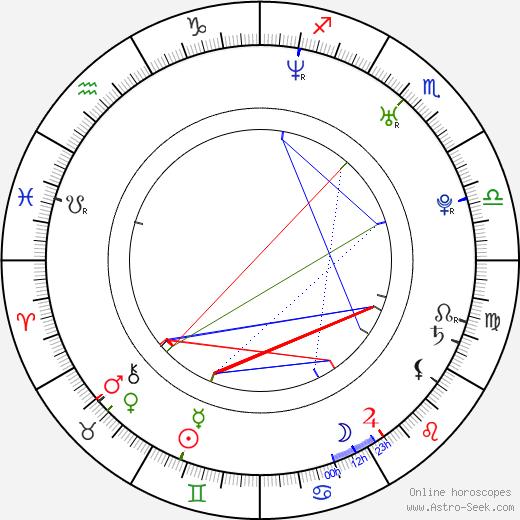 Rie Kugimiya astro natal birth chart, Rie Kugimiya horoscope, astrology
