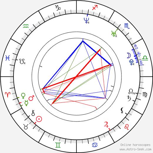 Rosario Dawson astro natal birth chart, Rosario Dawson horoscope, astrology