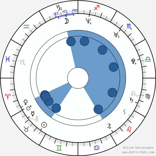 Scott Lunsford wikipedia, horoscope, astrology, instagram