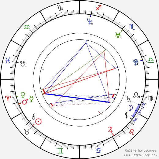 Винсент Картайзер Vincent Kartheiser день рождения гороскоп, Vincent Kartheiser Натальная карта онлайн