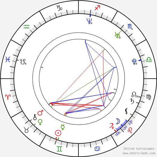 Vir Das astro natal birth chart, Vir Das horoscope, astrology