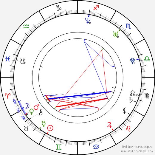 Zdeněk Beran birth chart, Zdeněk Beran astro natal horoscope, astrology