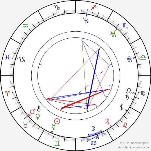 Сулай Энао Zulay Henao день рождения гороскоп, Zulay Henao Натальная карта онлайн