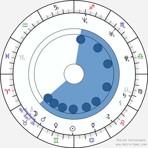 Alejandra Gutierrez wikipedia, horoscope, astrology, instagram