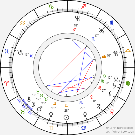 Alejandra Gutierrez birth chart, biography, wikipedia 2019, 2020