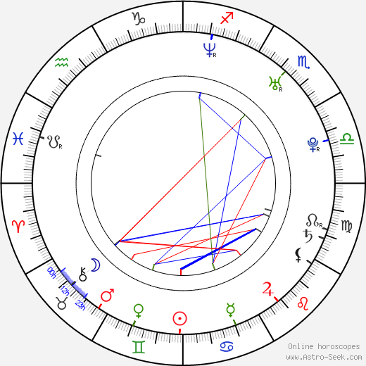 Alejandra Gutierrez astro natal birth chart, Alejandra Gutierrez horoscope, astrology