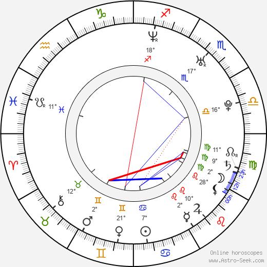 Alejo Sauras birth chart, biography, wikipedia 2020, 2021