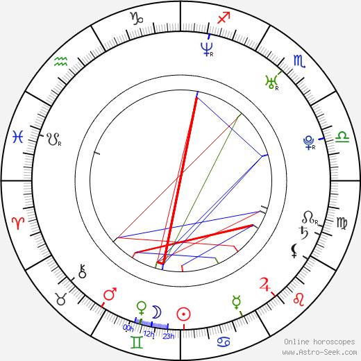 Aleš Lehký birth chart, Aleš Lehký astro natal horoscope, astrology