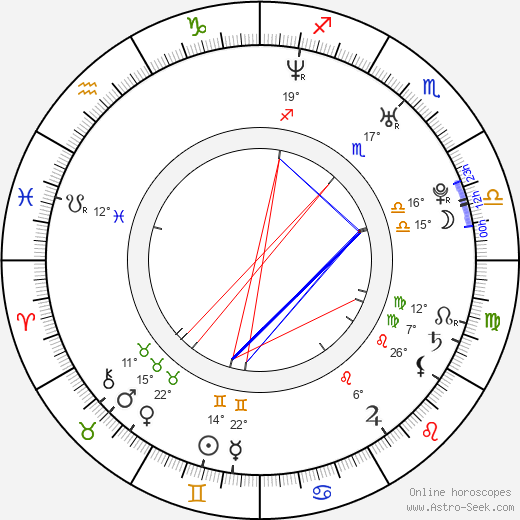 Andrew Aguilar birth chart, biography, wikipedia 2019, 2020