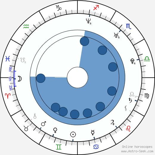Azul Lombardía wikipedia, horoscope, astrology, instagram