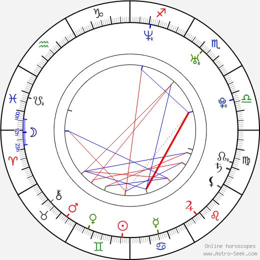 Azul Lombardía день рождения гороскоп, Azul Lombardía Натальная карта онлайн