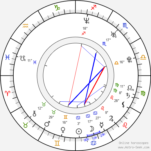 Busy Philipps birth chart, biography, wikipedia 2018, 2019