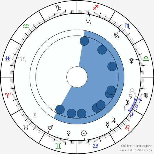 Clementine Ford wikipedia, horoscope, astrology, instagram
