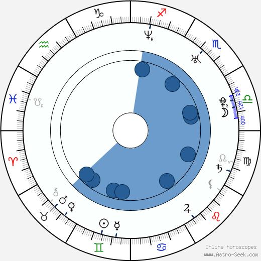 David Bisbal wikipedia, horoscope, astrology, instagram