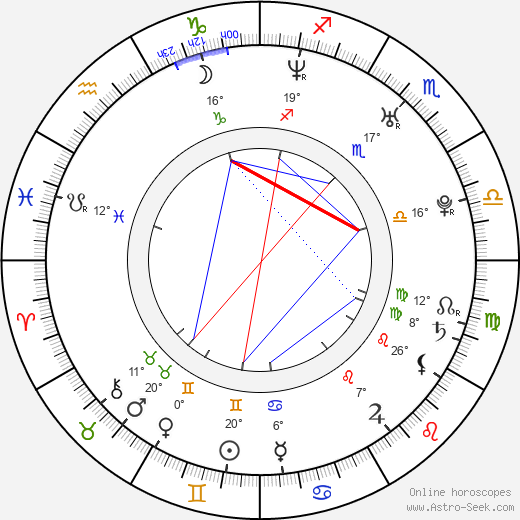 Dmitry Glukhovsky birth chart, biography, wikipedia 2018, 2019