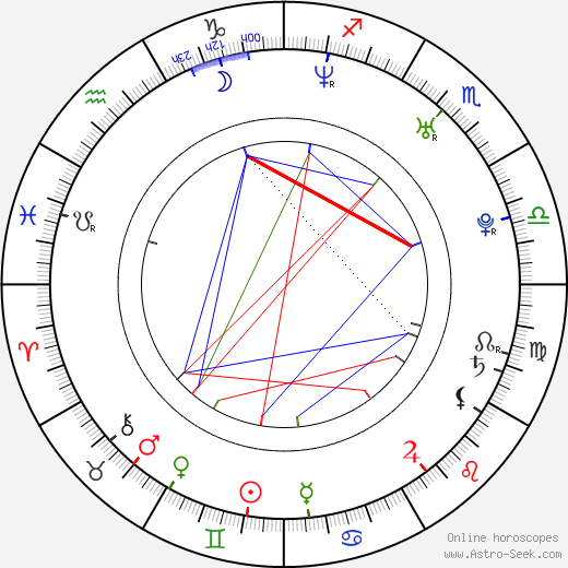 Dmitry Glukhovsky astro natal birth chart, Dmitry Glukhovsky horoscope, astrology