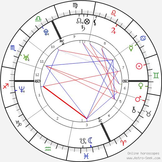 Эмманюэль Муар Emmanuel Moire день рождения гороскоп, Emmanuel Moire Натальная карта онлайн