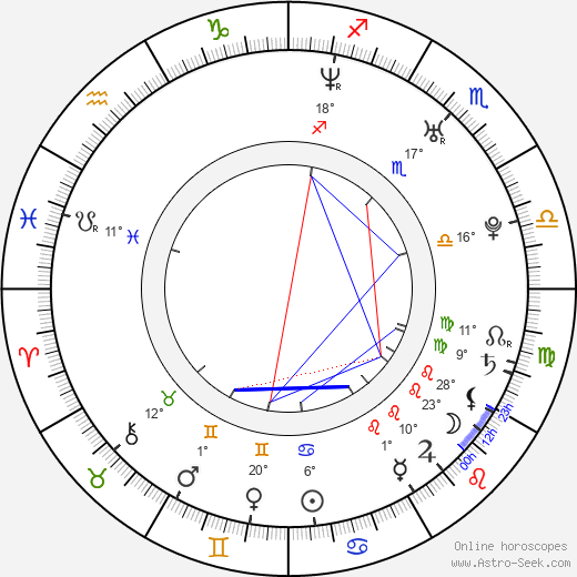 Felicia Day birth chart, biography, wikipedia 2020, 2021