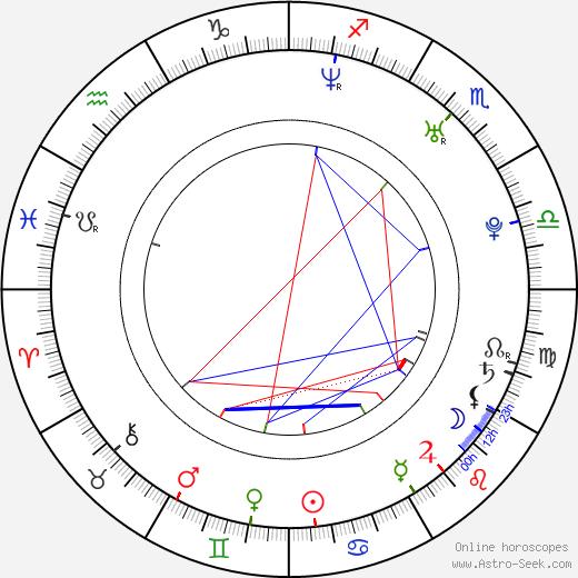Felicia Day birth chart, Felicia Day astro natal horoscope, astrology