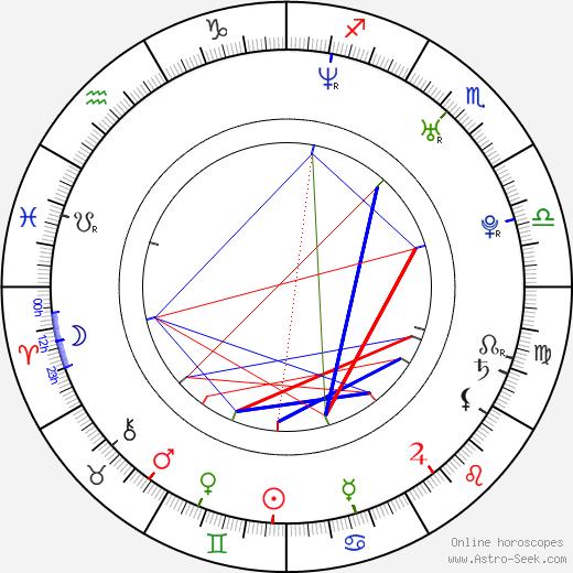 Fernando Noriega день рождения гороскоп, Fernando Noriega Натальная карта онлайн