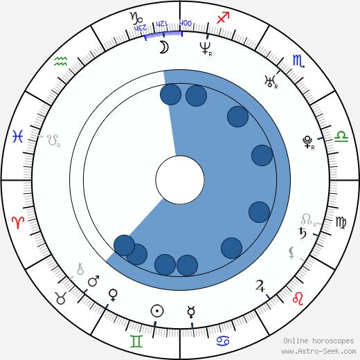 James Brandon wikipedia, horoscope, astrology, instagram