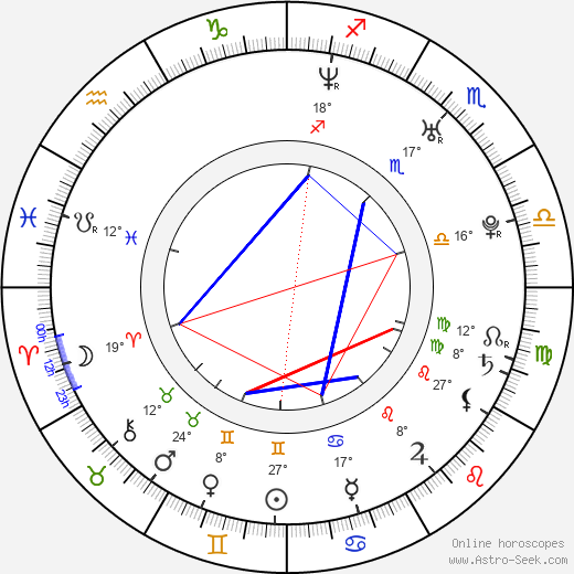 Jeremy Dunn birth chart, biography, wikipedia 2019, 2020