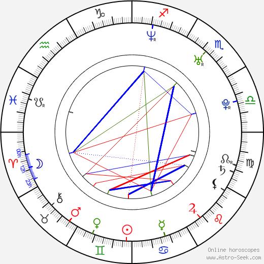 Jeremy Dunn birth chart, Jeremy Dunn astro natal horoscope, astrology