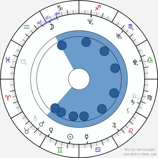 Ji-hye Ahn wikipedia, horoscope, astrology, instagram