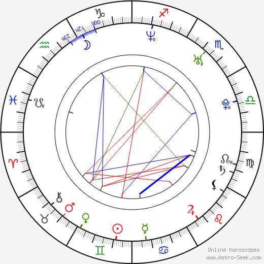 Ji-hye Ahn astro natal birth chart, Ji-hye Ahn horoscope, astrology
