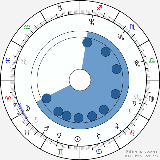 Jimena Ferrante wikipedia, horoscope, astrology, instagram
