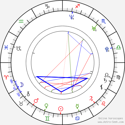 Jimena Ferrante astro natal birth chart, Jimena Ferrante horoscope, astrology